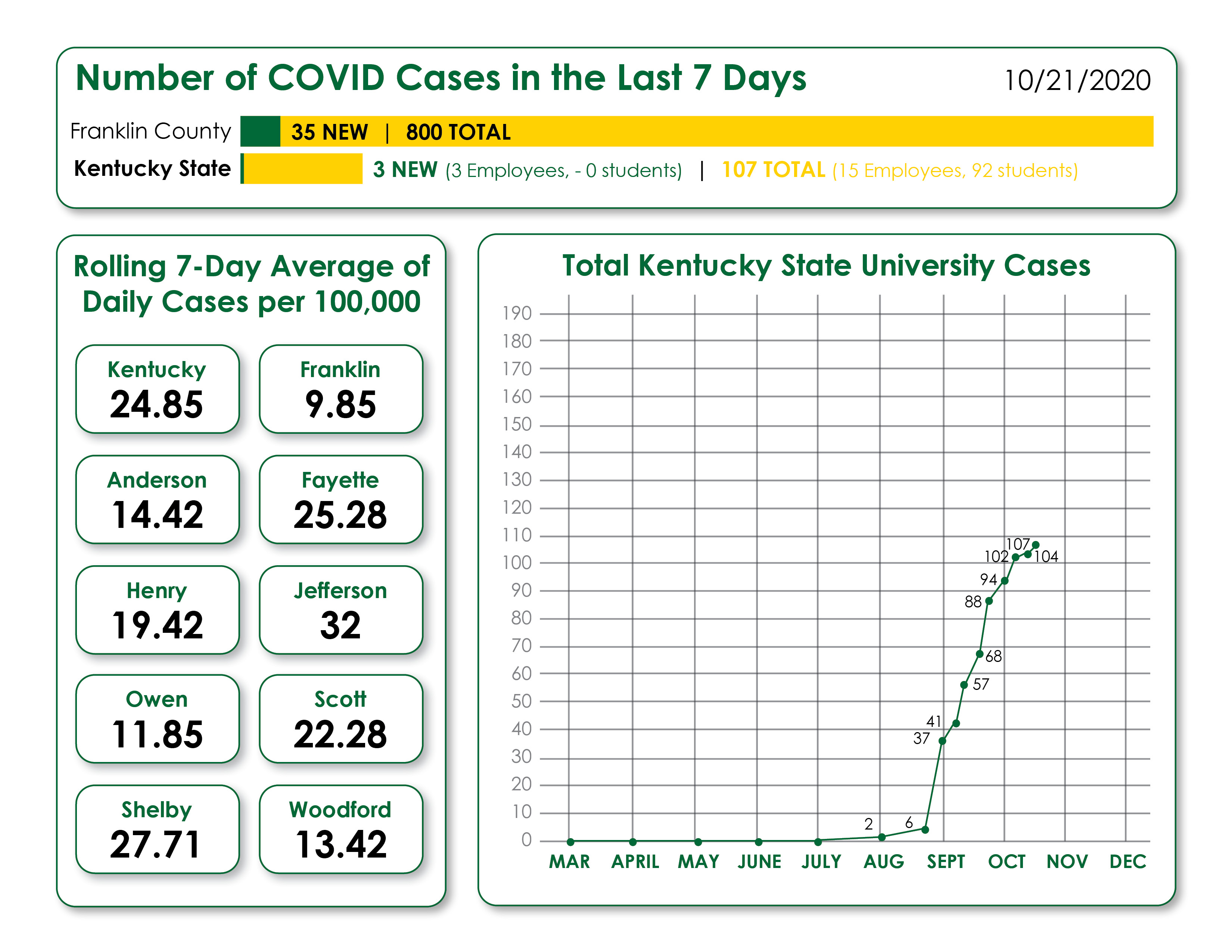 COVID dashboard for 10/22/2020