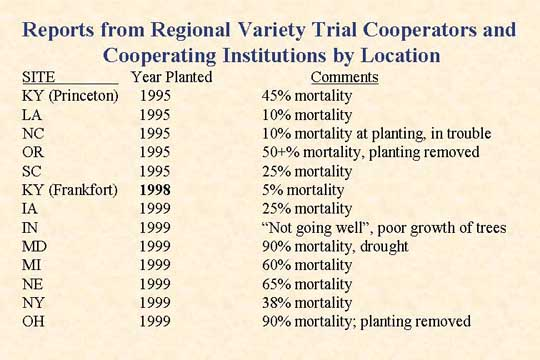 Reports from regional variety trial cooperators and cooperating institutions by location slide