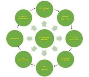 Institutional Planning Process