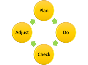 Planning and Assessment Process