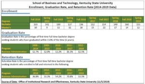 School of Business and Technology Student Data (2014-2019)