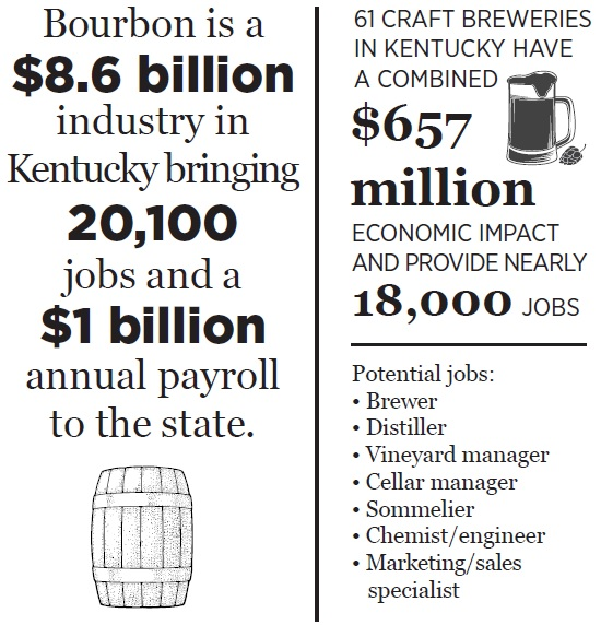 Picture of Fermentation Science industry and job information. Bourbon is a $8.6 billion industry in Kentucky bringing 20,100 jobs and a $1 billion annual payroll to the state. 61 craft breweries in Kentucky have a combined $657 million economic impact and provide nearly 18,000 jobs. Potential jobs: Brewer, Distiller, Vineyard manager, Cellar manager, Sommelier, Chemist / engineer, marketing / sales specialist